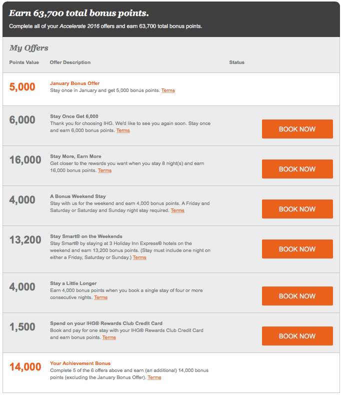 My targeted offer list for IHG's first quarter Accelerate promotion (click to enlarge)