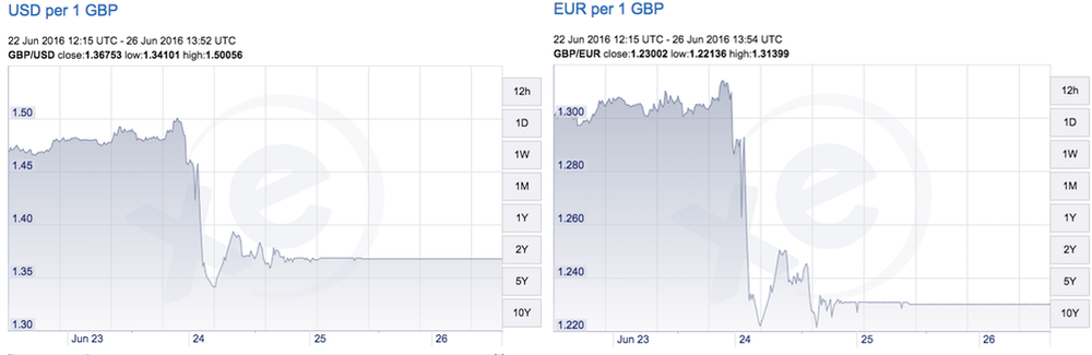 After the Brexit vote, the British pound crashed versus the US dollar and the Euro  (Click to enlarge)