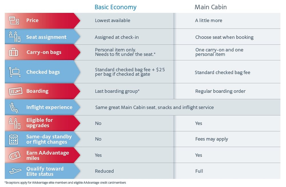 Basic Economy vs. Main Cabin on American Airlines (click to enlarge)