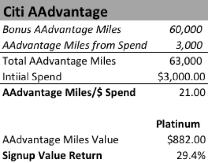 Citi AAdvantage cards: AAdvantage Miles  /$ of Spend and Return