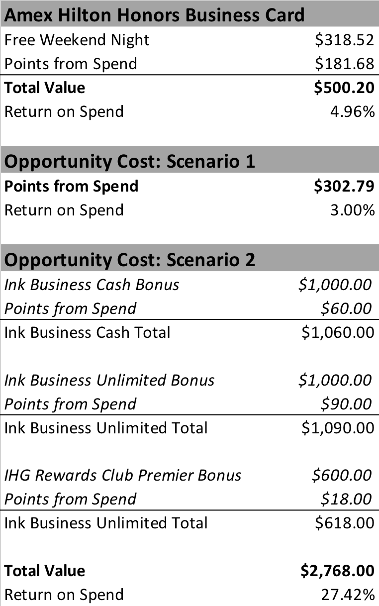 Hilton Weekend Night Options Value.png