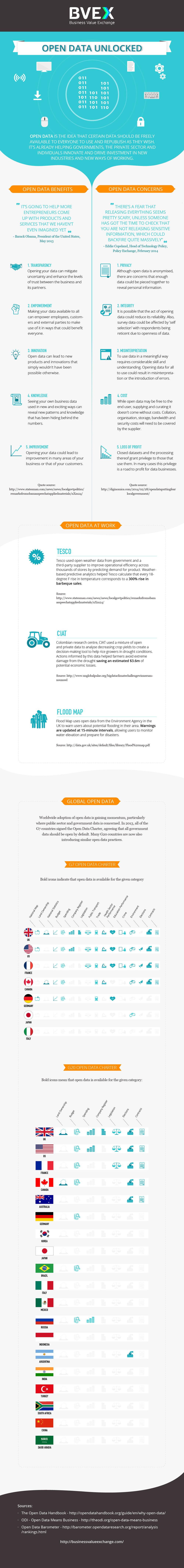 BVEX infographic open data unlocked