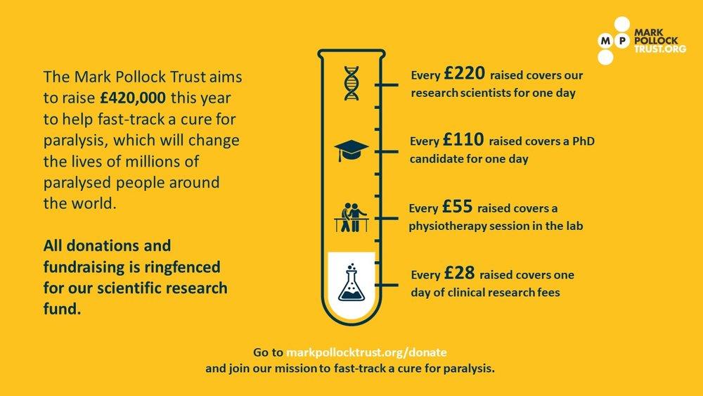 Fundraising infographic Sterling.jpg
