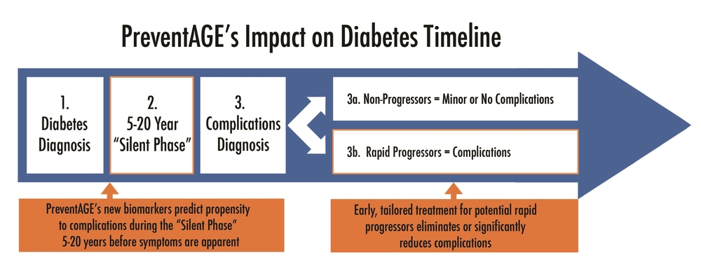 PreventAGE's Impact on Diabetes Timeline