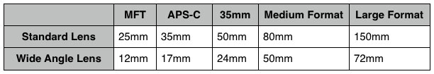 As you go up the formats, the focal lengths get longer for the same angle of view. This also means that any hard-grads you buy become softer as you move up for camera formats. Or harder as you go down the formats.