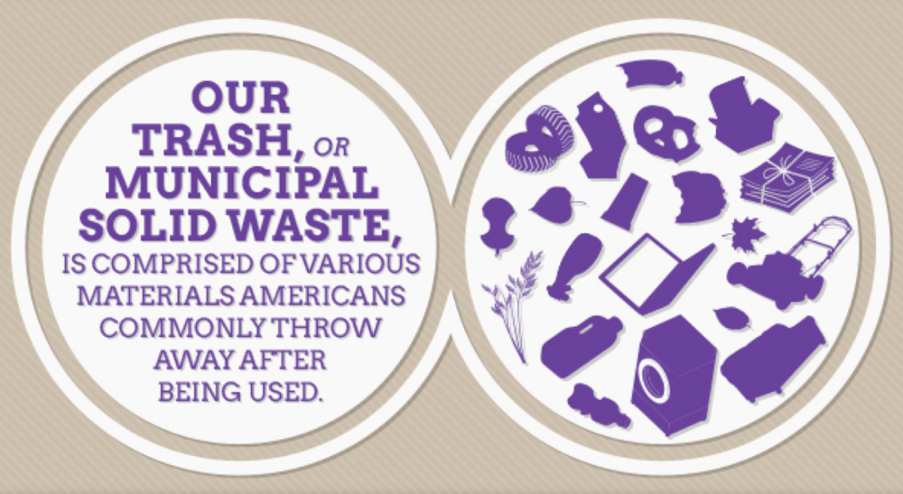 Click through to see the entire infographic brilliantly presented by the Environmental Protection Agency!