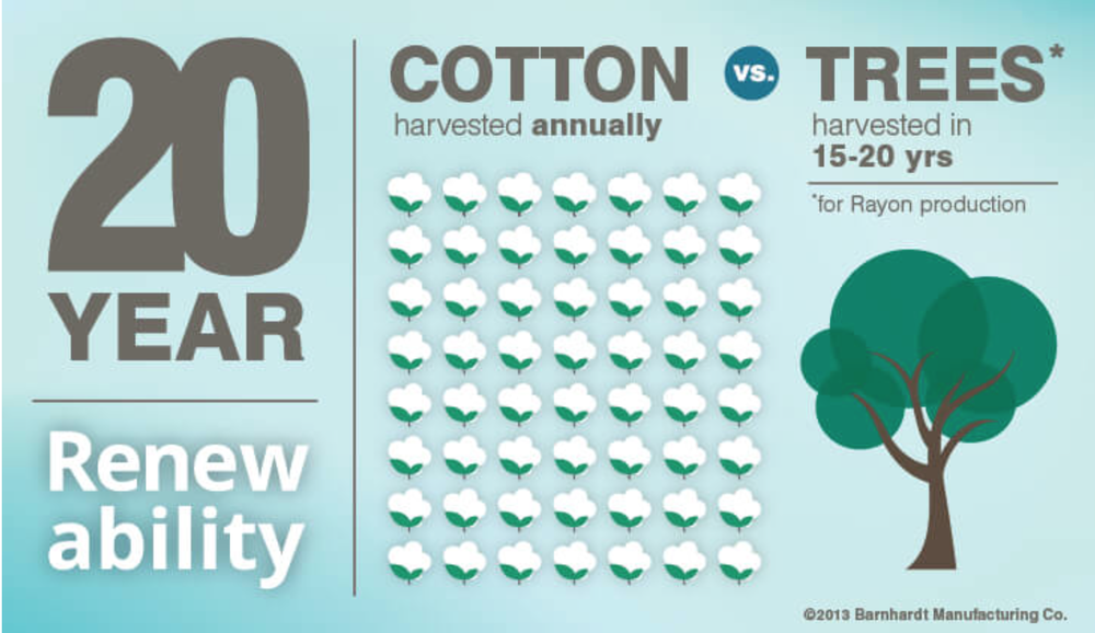 Click through to learn why cotton is a better choice than rayon.