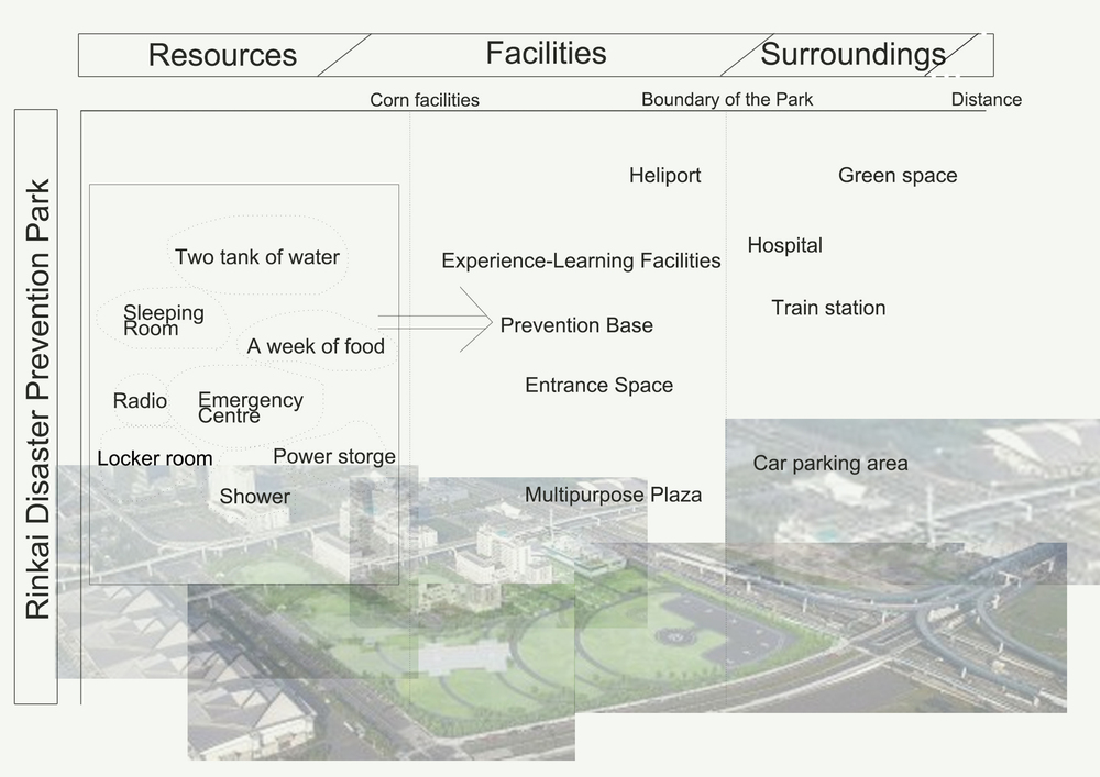 Figure 2: Rinkai Disaster Prevention Park
