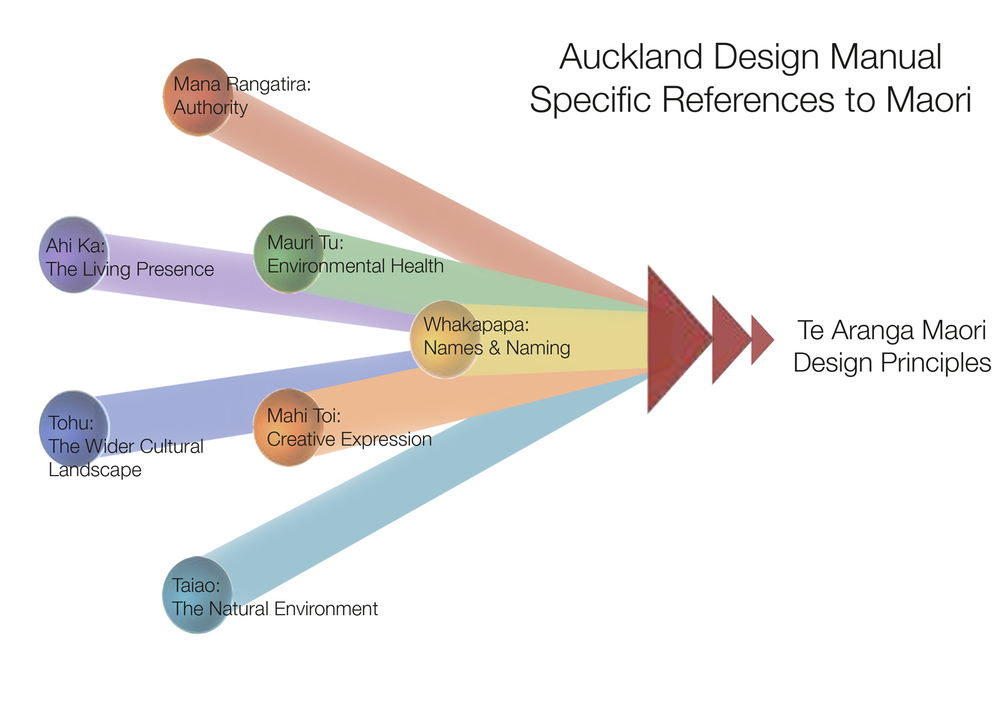 Figure 5: Auckland Design Manual Specific References to Maori