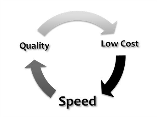 Quality-Cost-Speed