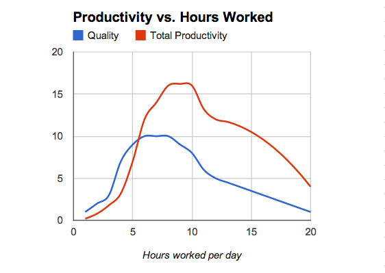 Productivity vs. Hours Worked