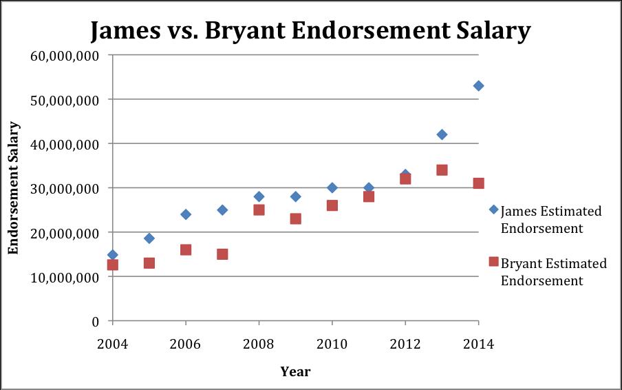 Estimation based off Forbes