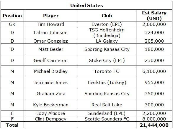Info from mlsplayers.org