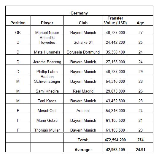 Data from transfermarkt.com