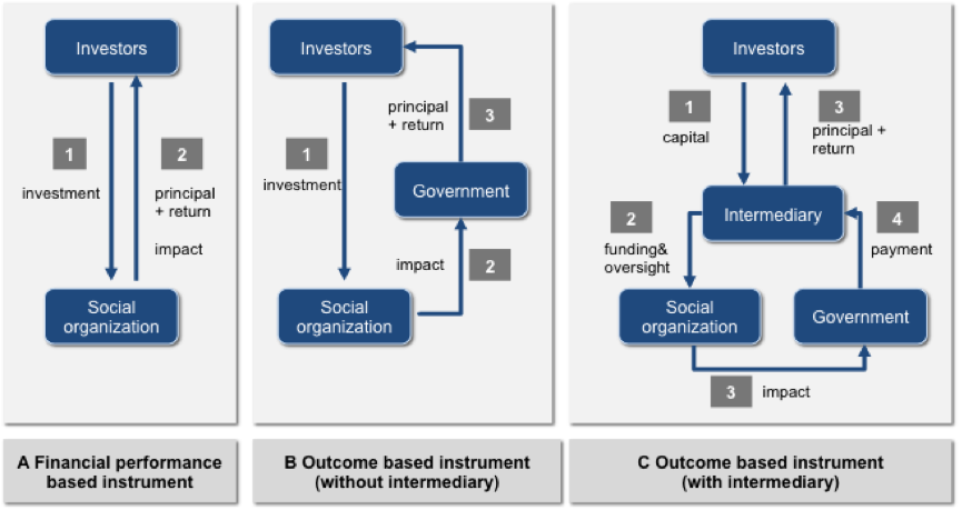 The Social Impact Bond model can be defined as one of the outcome based instrument pictured here in the middle and far right, either with or without an intermediary.