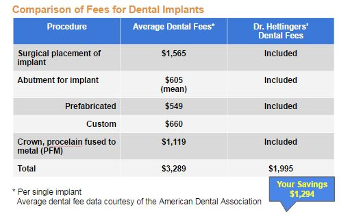Comparison of Dental fees for implants, data courtesy of the American Dental Association.