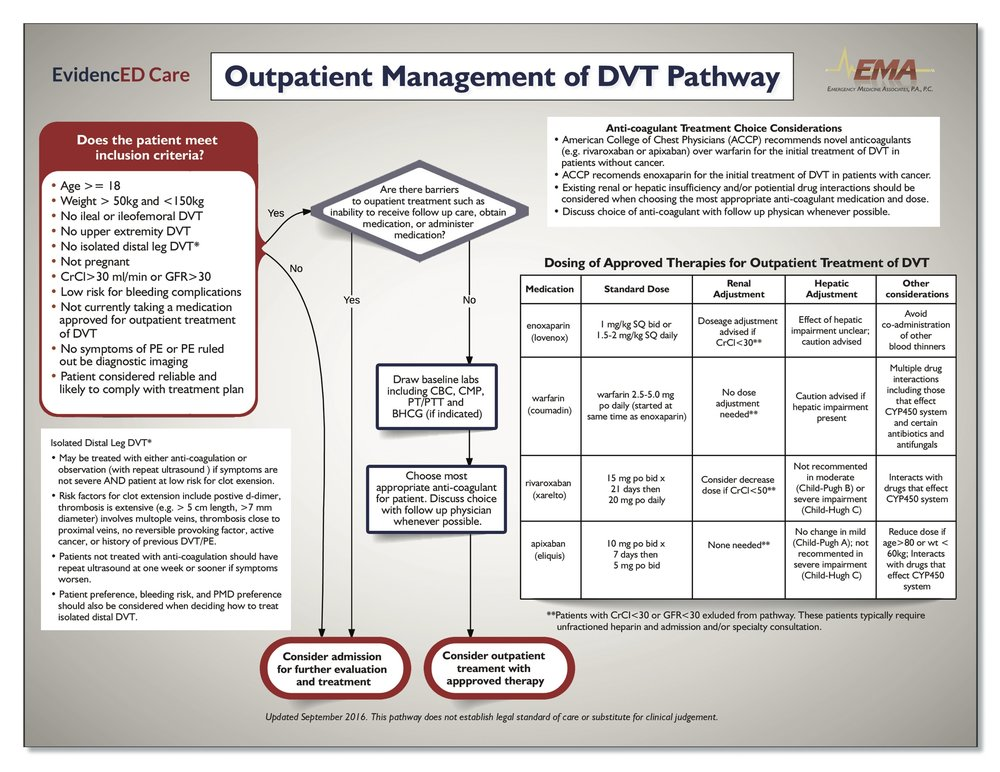 DVT-management.jpg