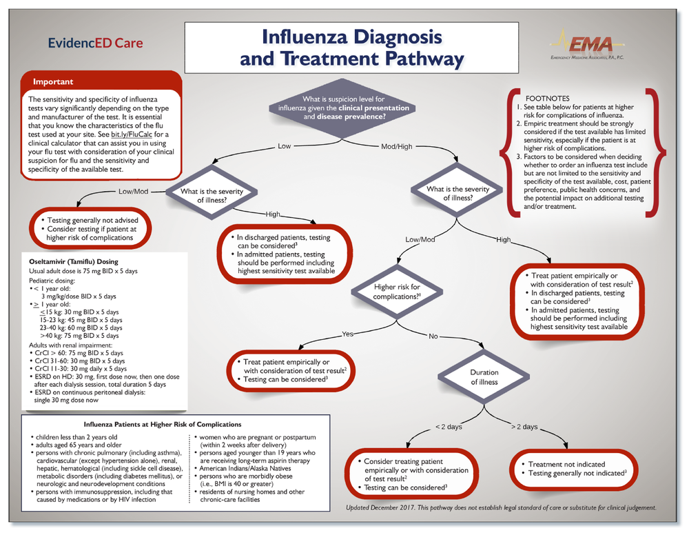 Influenza Pathway EMA Final Jan 2018 Image.png