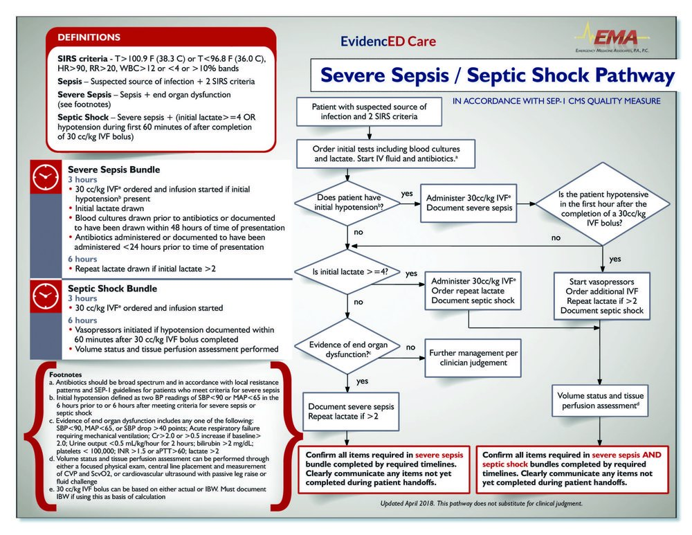 Sepsis Pathway Flow Chart EMA April 2018.jpg