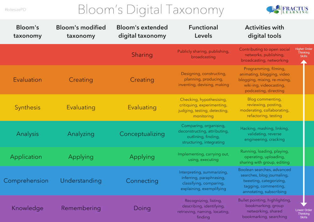 Figure 1. Bloom's Taxonomy for the digital world. By Fractus Learning, 2014, via Creative Commons. Used under Creative Commons Attribution ShareAlike 4.0 International License.