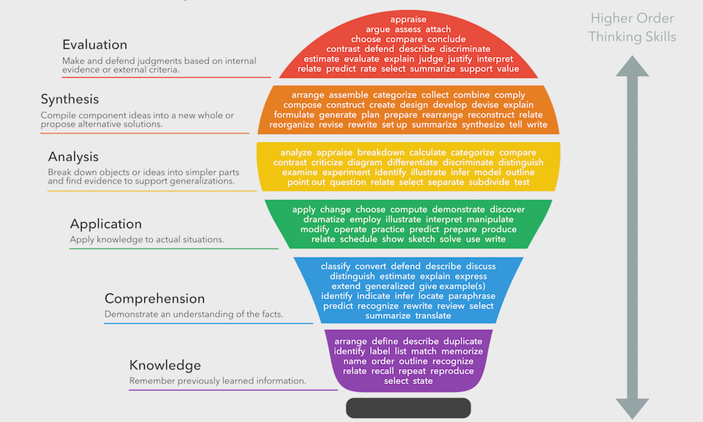 Figure 1. FRActus learning. Bloom's taxonomy verbs. image provided via creative commons license.