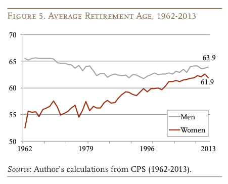 THE AVERAGE RETIREMENT AGE – AN UPDATE Figure 5