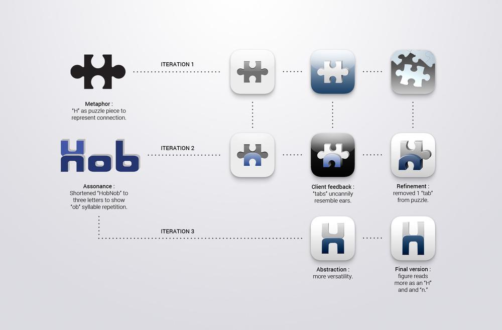 HobNob_Flowchart.jpg