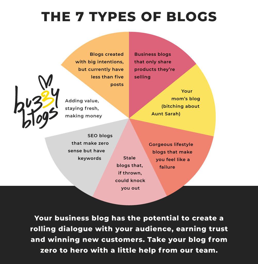 types-of-blogs - Julie Schoen.jpg