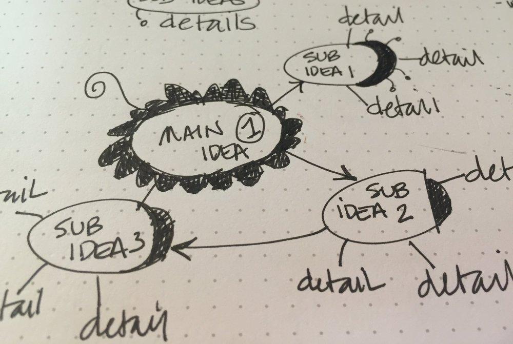 mindmap structure