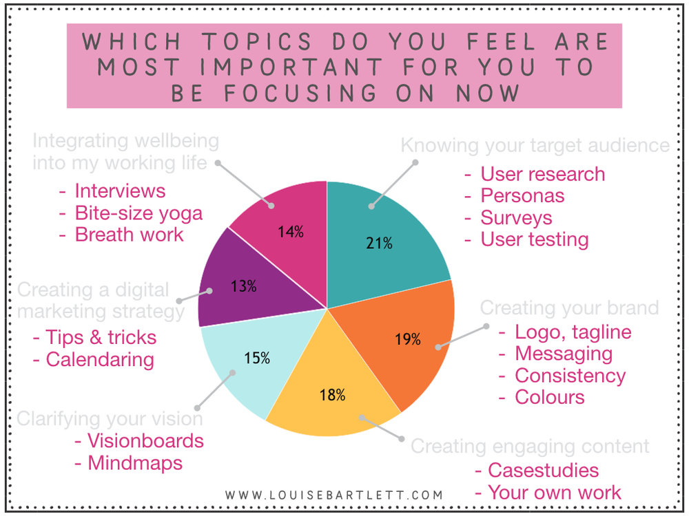 which topics do users focus on