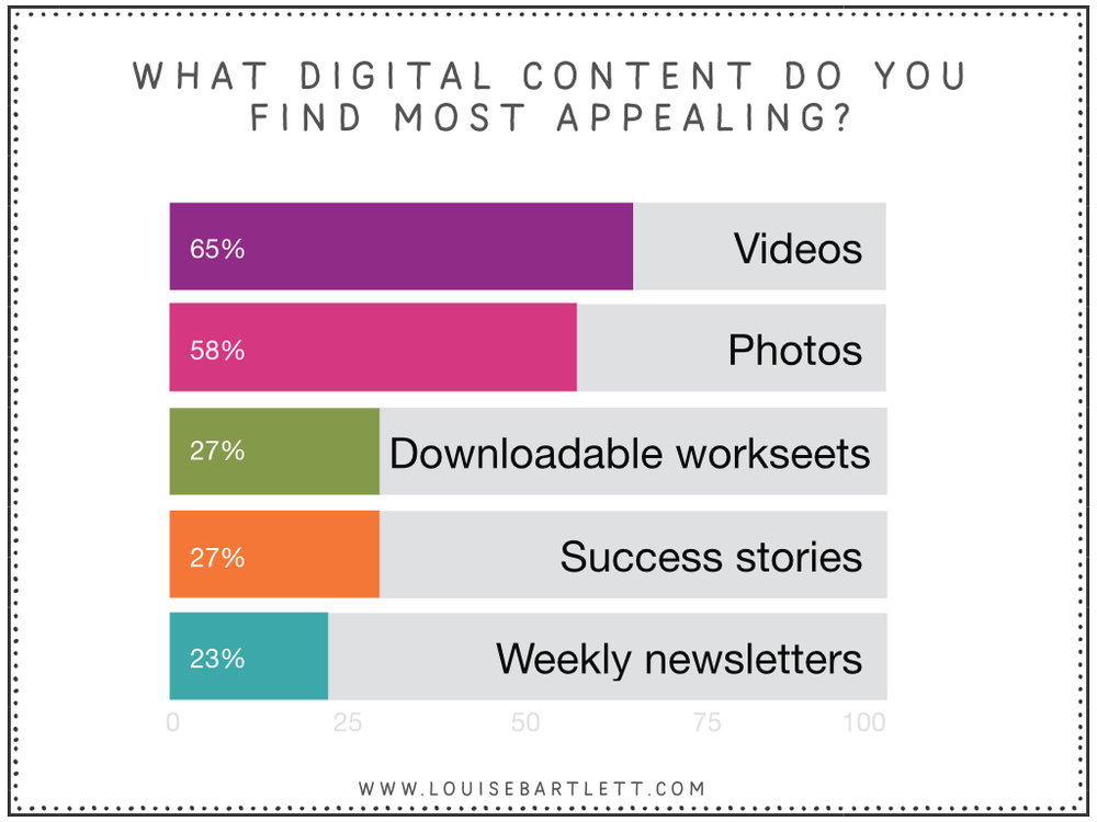 digital content users like most