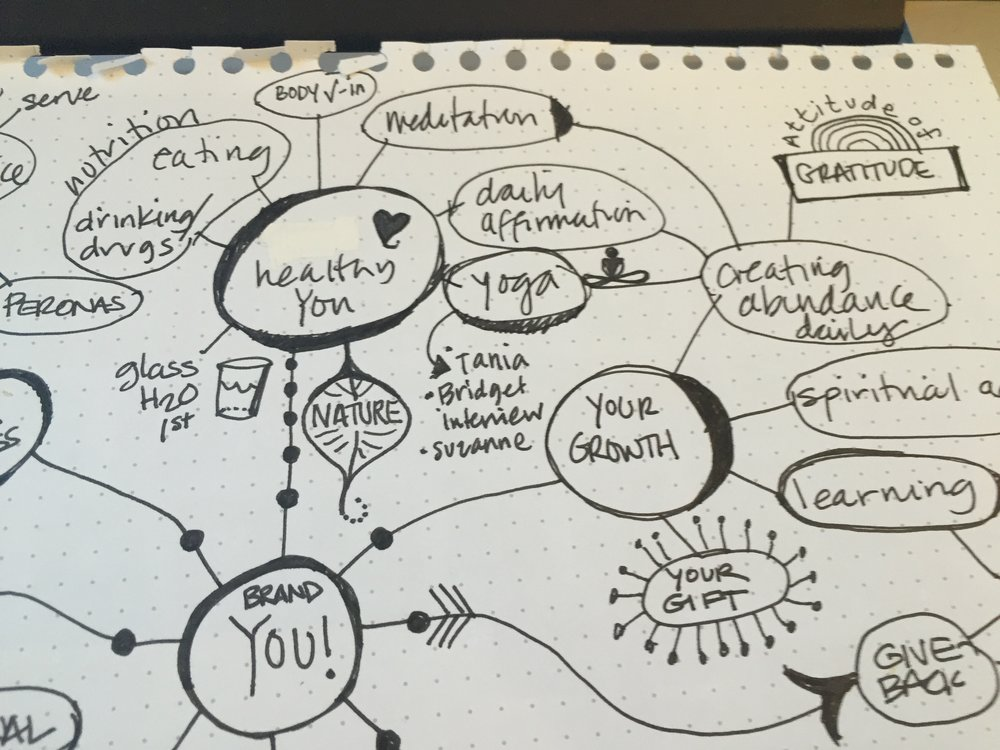 healthy you mind map