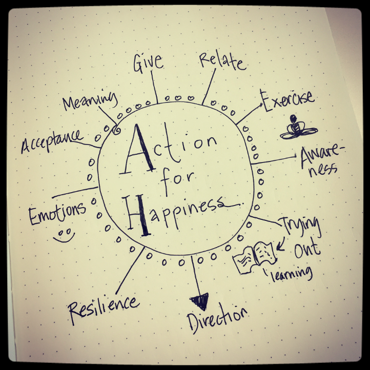 Action for Happiness mind map