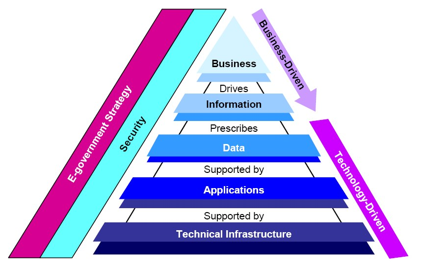 KPI structure