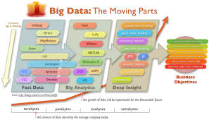 moving components in bigdata