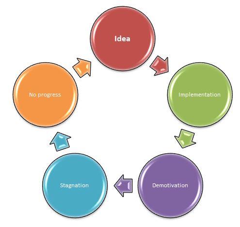The Idea Wheel : Source JAMSO