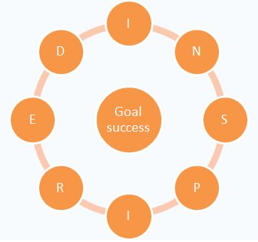 The JAMSO INSPIRED Goal Setting Wheel