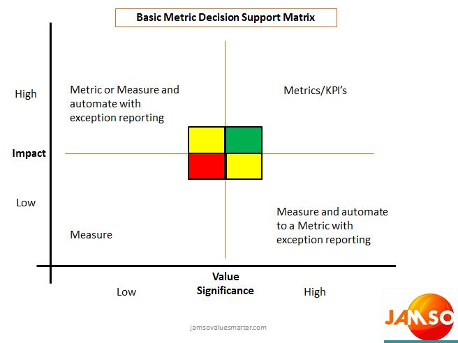 The JAMSO Metric Decision Matrix