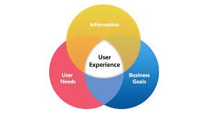 The venn overview of a user experience
