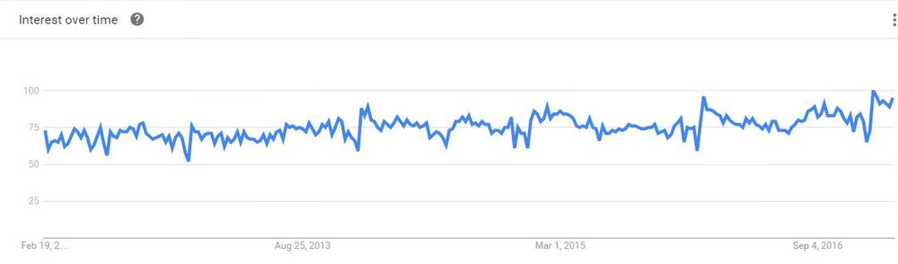 Google trends for search on affirmations