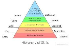 Key skills maturity