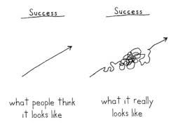 Theory and reality of success