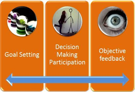 The 3 core elements of the MBO system