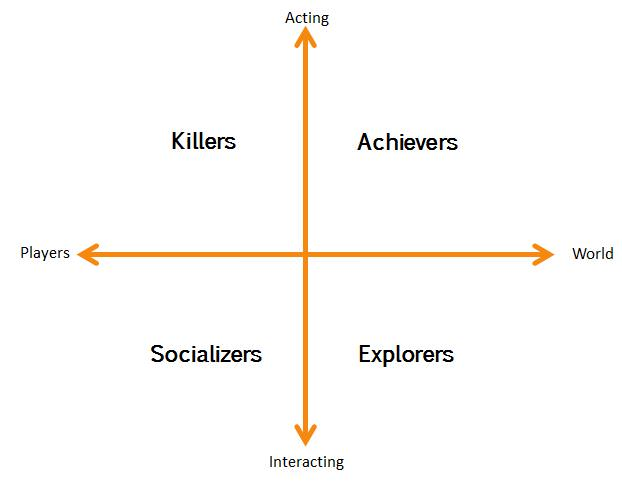 Gamification design needs to include and facilitate each segment