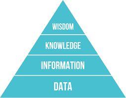 Pyramid of wisdom