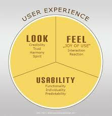 Core elements of UX design