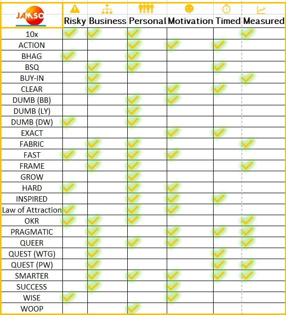 Summary chart for each goal setting framework
