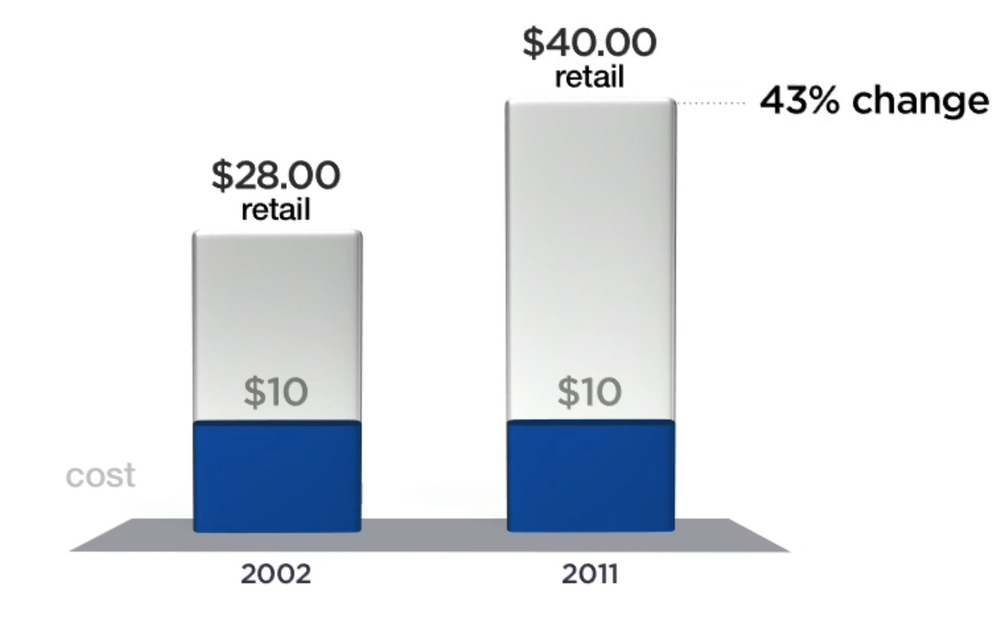 As Johnson explained at his 2012 launch event, a $10 item in 2002 was on average marked up to a $28 retail price.  By 2011, customers could find a similar $10 item marked up as high as $40.  From Johnson's 2012 JCP presentation.