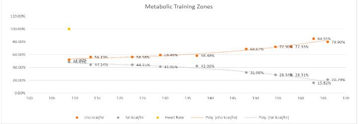 Orange line = carb burned.  Grey line =fat burned.