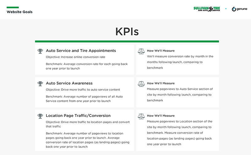 Primary KPI: Increase Auto service and tire appointments